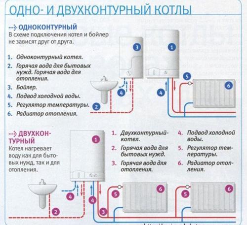 Настенные и напольные газовые