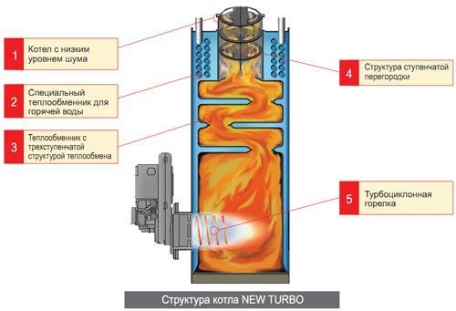 Chaudiere gaz basse temperature condensation etablir un - Comment reconnaitre un radiateur basse temperature ...