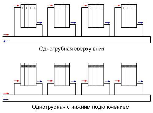 системы отопления: