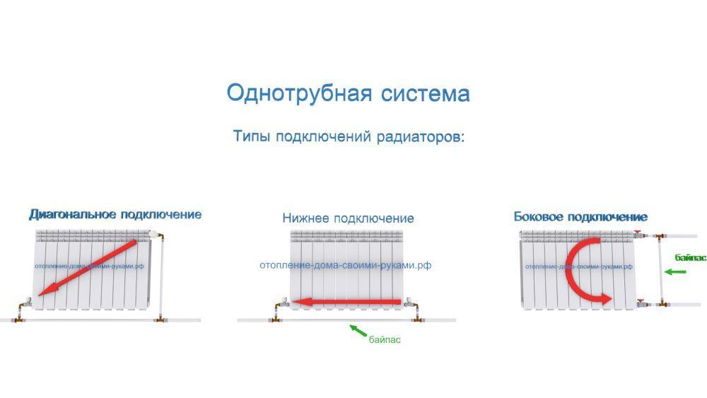 Радиаторы отопления подключение своими руками 98